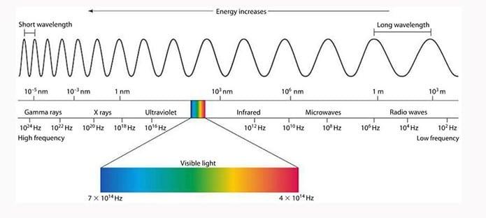 Các loại bức xạ sinh ra sóng điện từ
