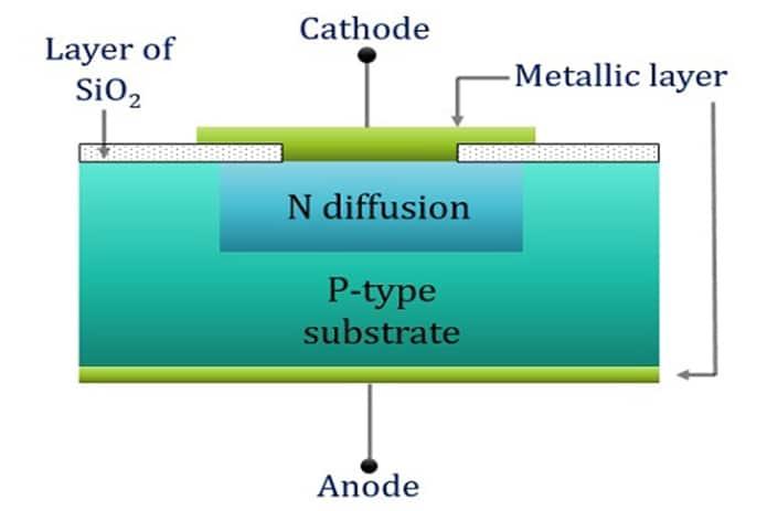 Cấu tạo diode zener