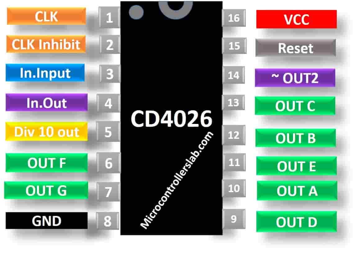 Sơ đồ sơ đồ chân CD4026